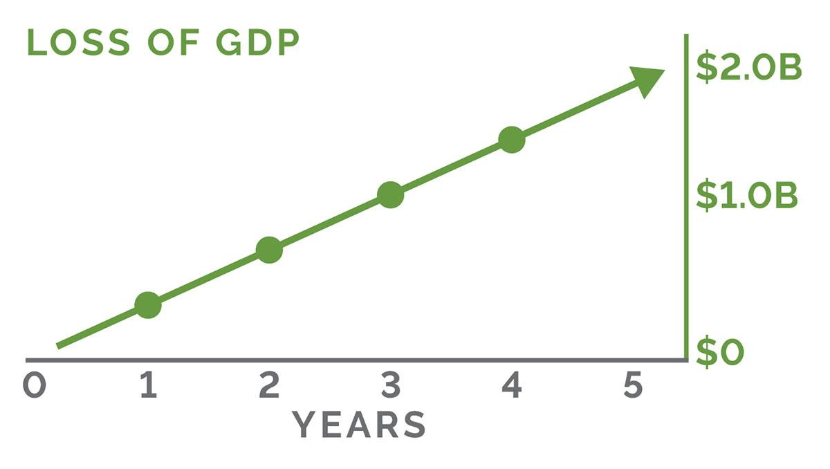 Loss of GDP